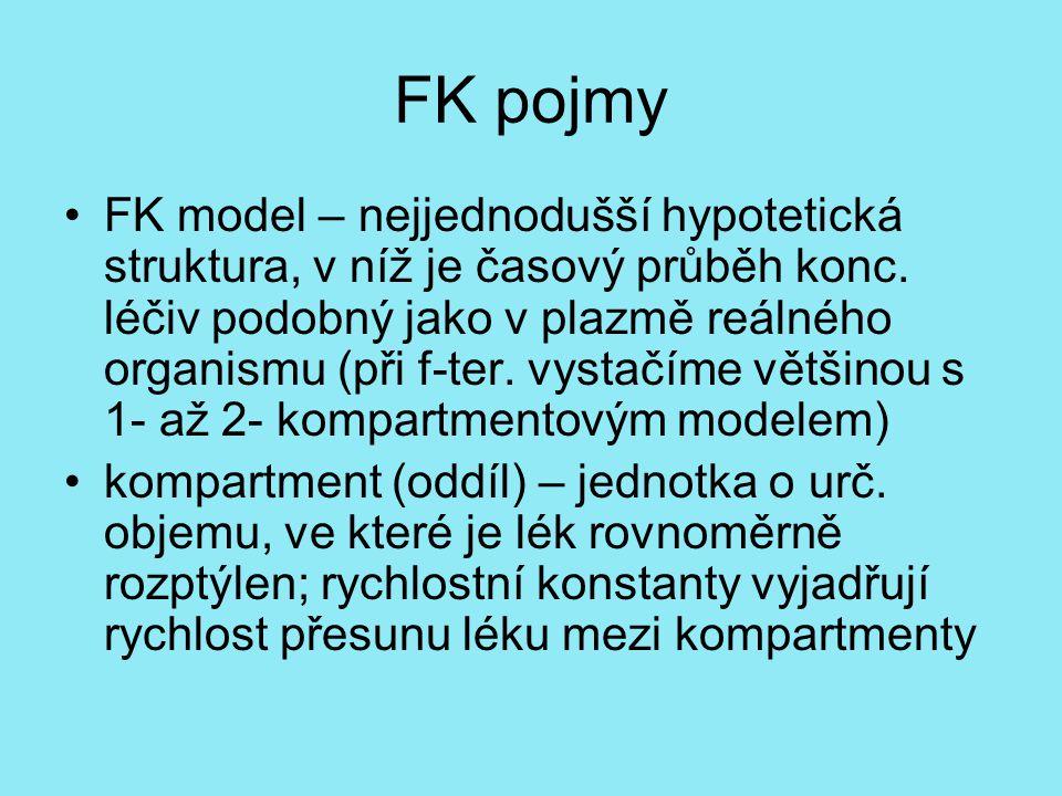 FK pojmy