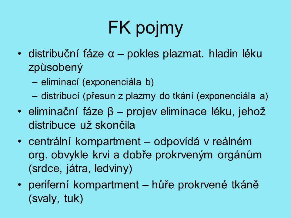 FK pojmy distribuční fáze α – pokles plazmat. hladin léku způsobený