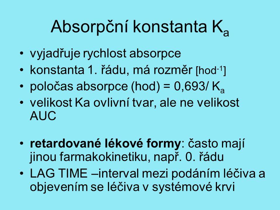 Absorpční konstanta Ka