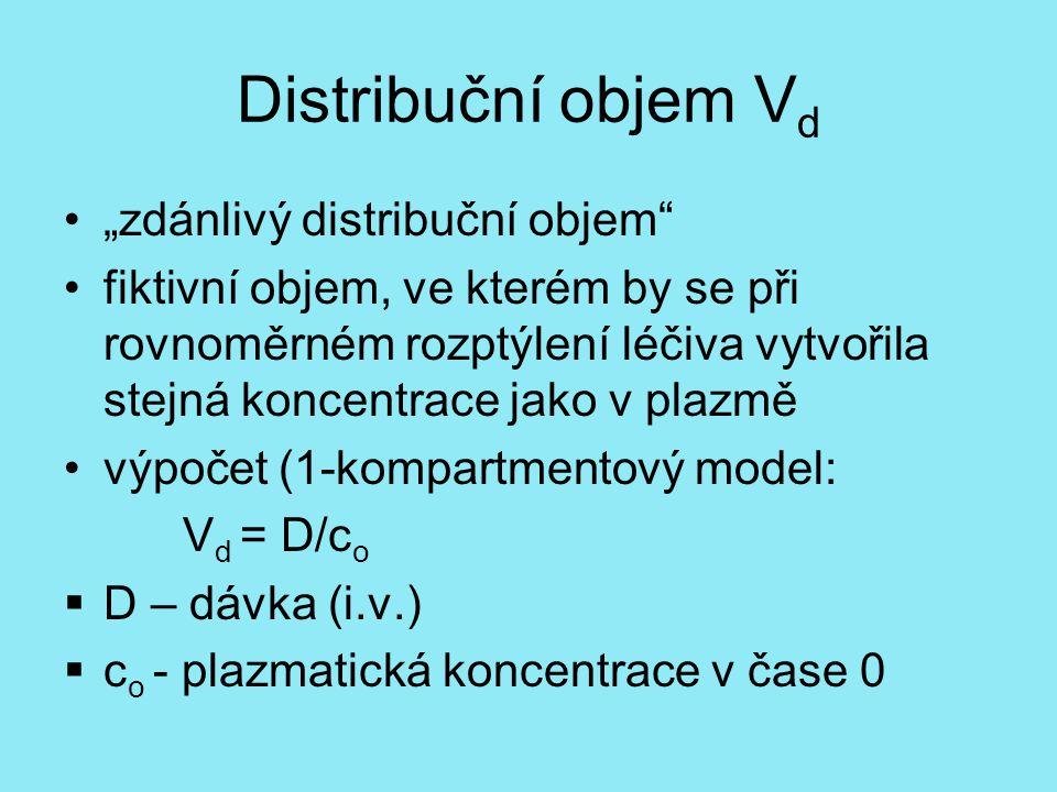"""Distribuční objem Vd """"zdánlivý distribuční objem"""