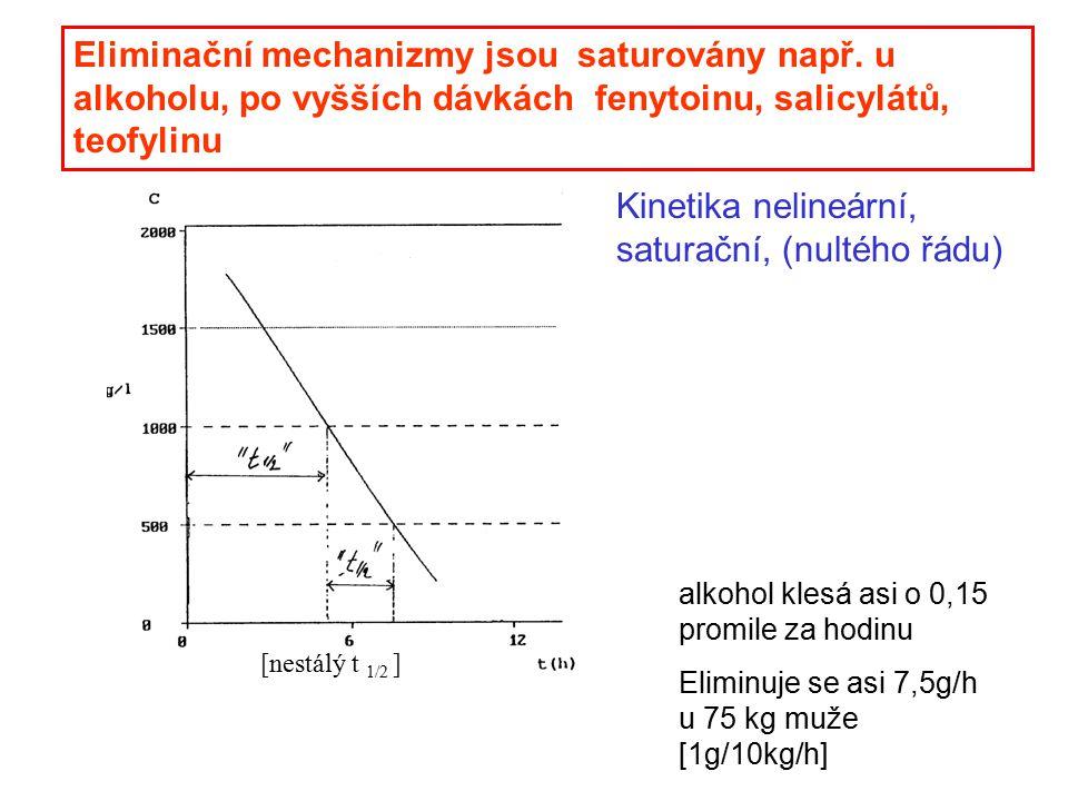 Kinetika nelineární, saturační, (nultého řádu)