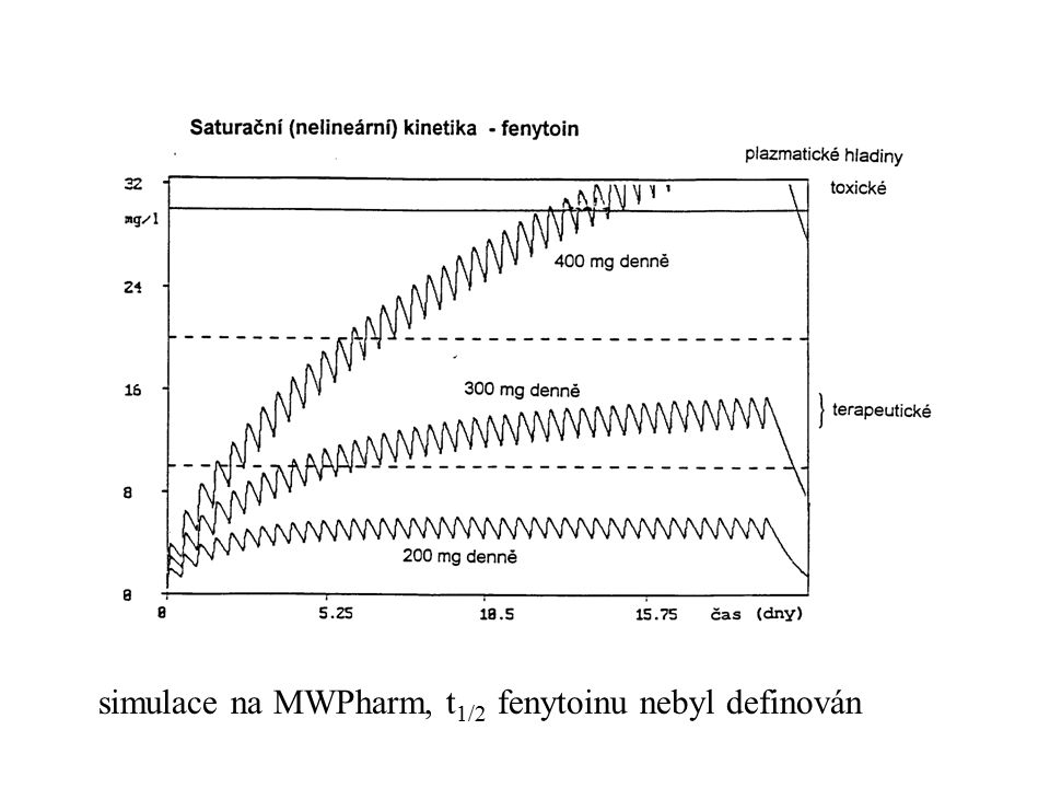 simulace na MWPharm, t1/2 fenytoinu nebyl definován