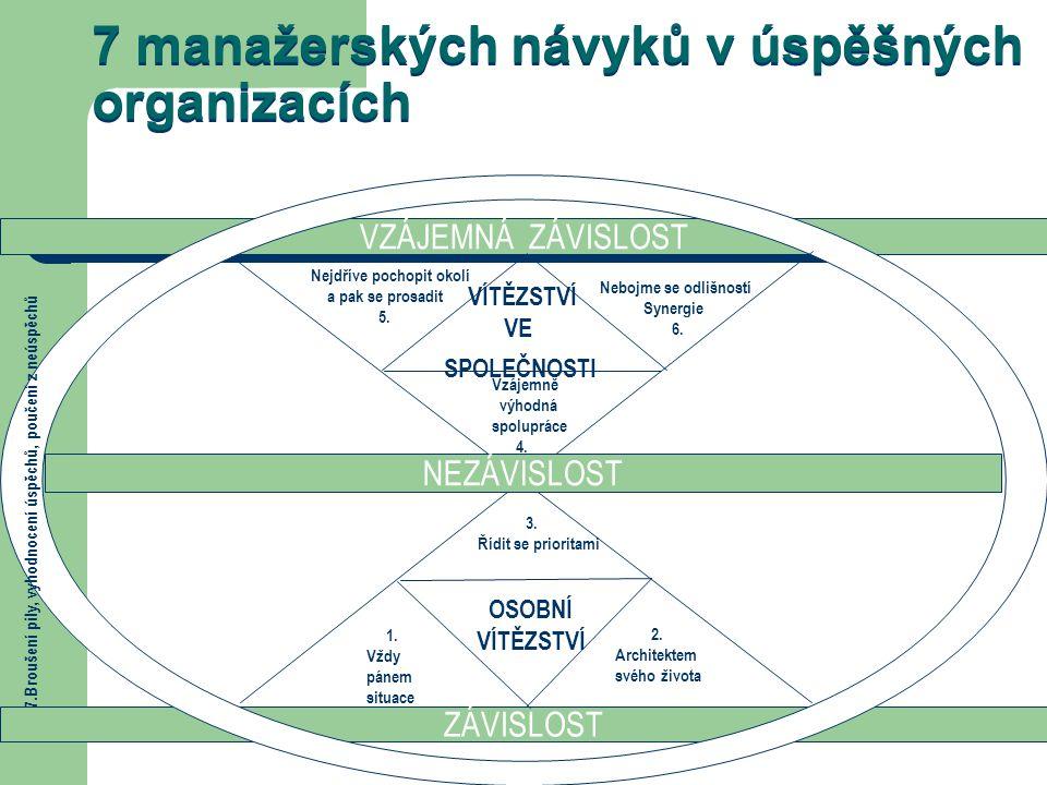 7 manažerských návyků v úspěšných organizacích