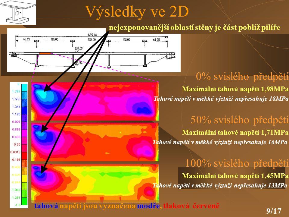 Výsledky ve 2D 0% svislého předpětí 50% svislého předpětí