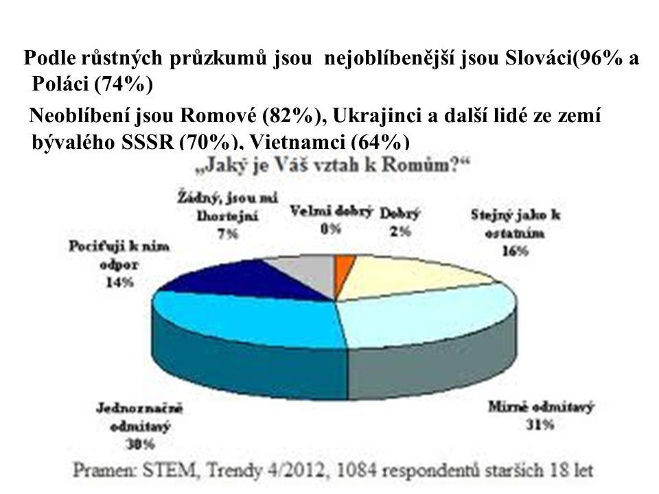 Podle růstných průzkumů jsou nejoblíbenější jsou Slováci(96% a Poláci (74%)