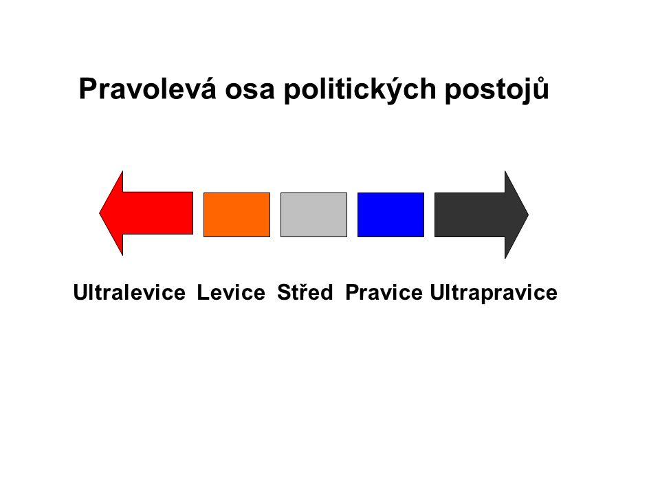 Pravolevá osa politických postojů