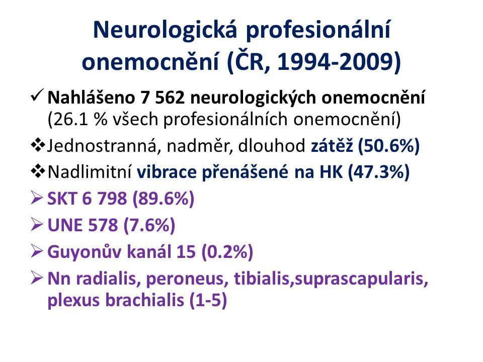 Neurologická profesionální onemocnění (ČR, 1994-2009)