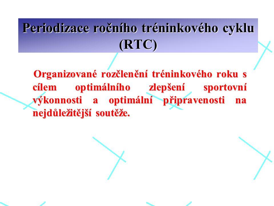 Periodizace ročního tréninkového cyklu (RTC)