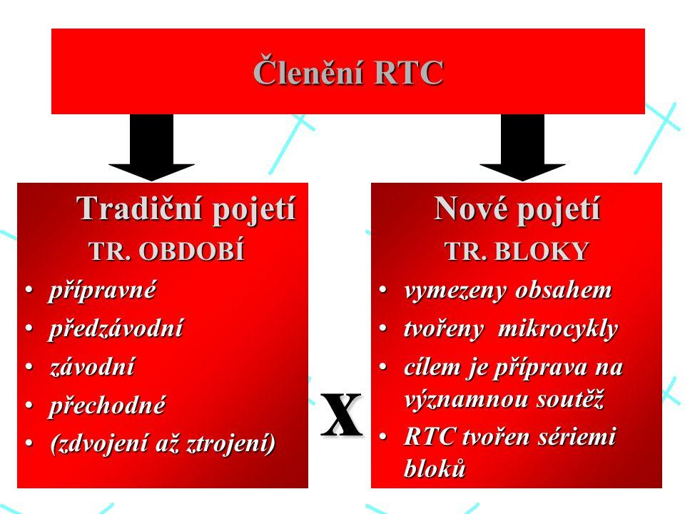 x Členění RTC Nové pojetí TR. OBDOBÍ přípravné předzávodní závodní