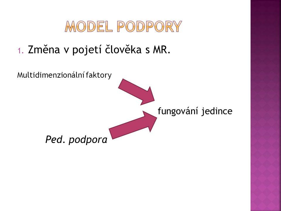 Model Podpory Změna v pojetí člověka s MR. Ped. podpora