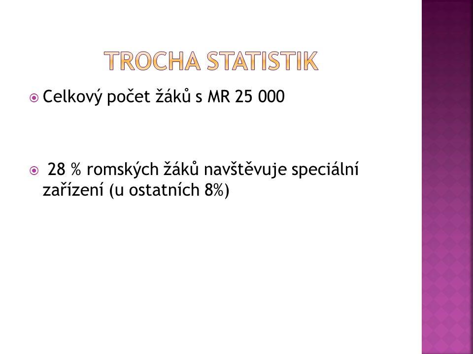 Trocha statistik Celkový počet žáků s MR 25 000