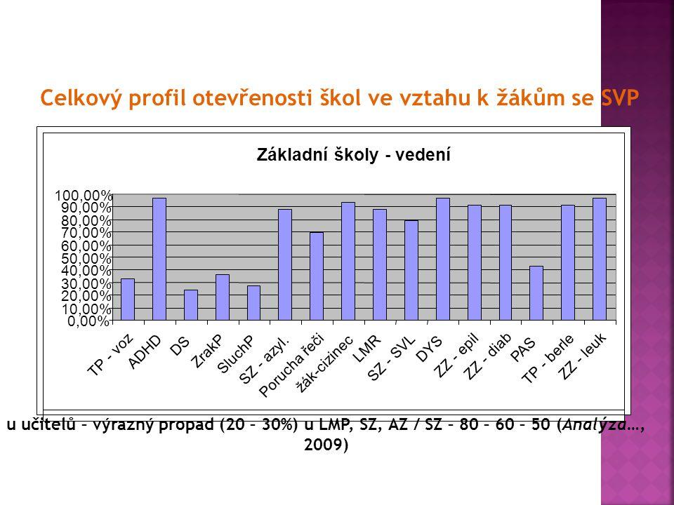Celkový profil otevřenosti škol ve vztahu k žákům se SVP