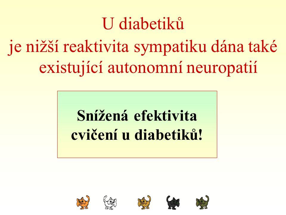 U diabetiků je nižší reaktivita sympatiku dána také existující autonomní neuropatií. Poznámka: Snížená efektivita.
