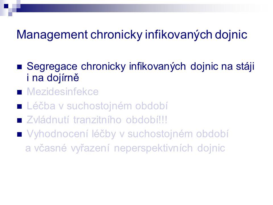 Management chronicky infikovaných dojnic