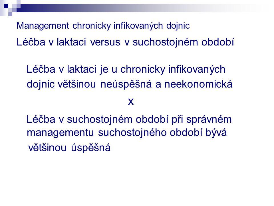 Management chronicky infikovaných dojnic Léčba v laktaci versus v suchostojném období