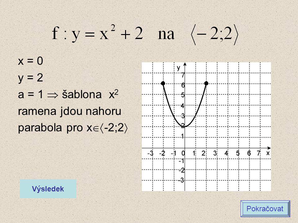 x = 0 y = 2 a = 1  šablona x2 ramena jdou nahoru