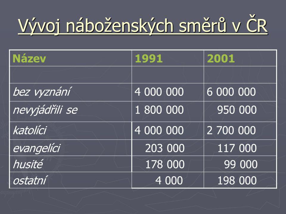 Vývoj náboženských směrů v ČR