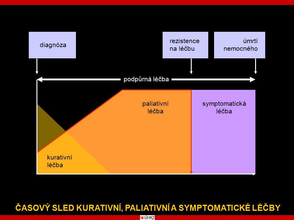 ČASOVÝ SLED KURATIVNÍ, PALIATIVNÍ A SYMPTOMATICKÉ LÉČBY