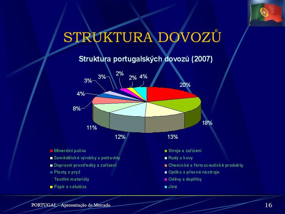 STRUKTURA DOVOZŮ PORTUGAL – Apresentação de Mercado 16