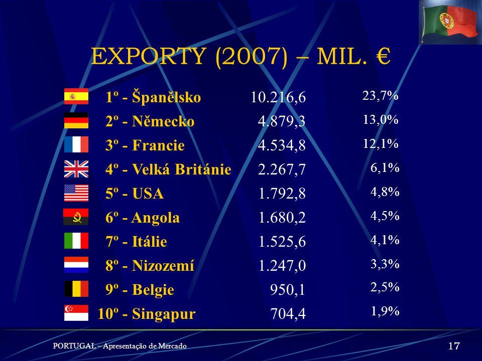 EXPORTY (2007) – MIL. € 1º - Španělsko 10.216,6 2º - Německo 4.879,3