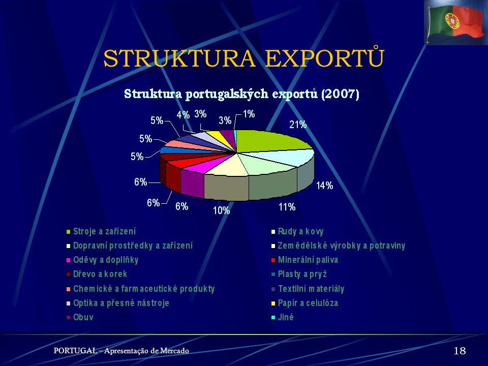 STRUKTURA EXPORTŮ PORTUGAL – Apresentação de Mercado 18