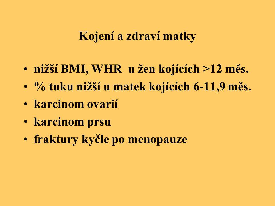 Kojení a zdraví matky nižší BMI, WHR u žen kojících >12 měs. % tuku nižší u matek kojících 6-11,9 měs.