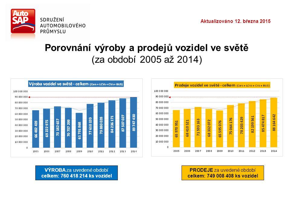 Porovnání výroby a prodejů vozidel ve světě