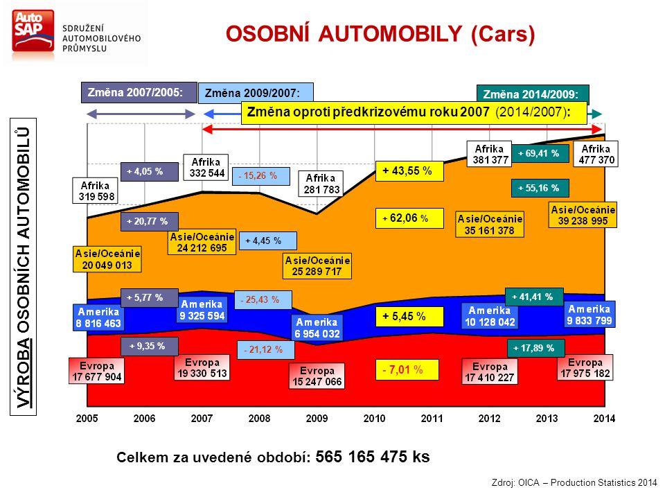 OSOBNÍ AUTOMOBILY (Cars)