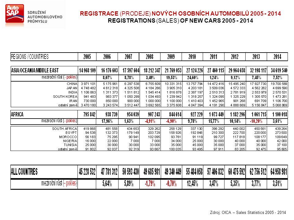 REGISTRACE (PRODEJE) NOVÝCH OSOBNÍCH AUTOMOBILŮ 2005 - 2014