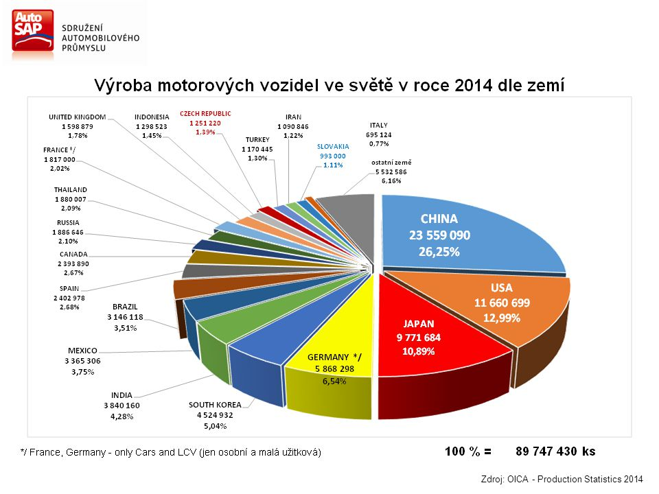 Zdroj: OICA - Production Statistics 2014