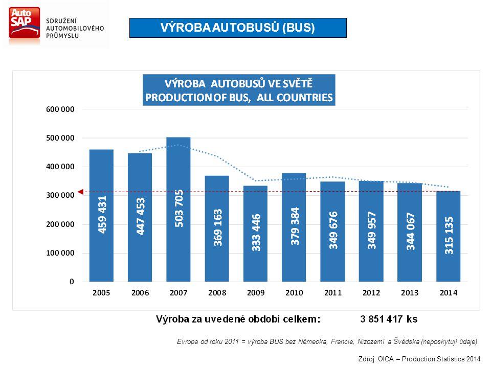 VÝROBA AUTOBUSŮ (BUS) Evropa od roku 2011 = výroba BUS bez Německa, Francie, Nizozemí a Švédska (neposkytují údaje)