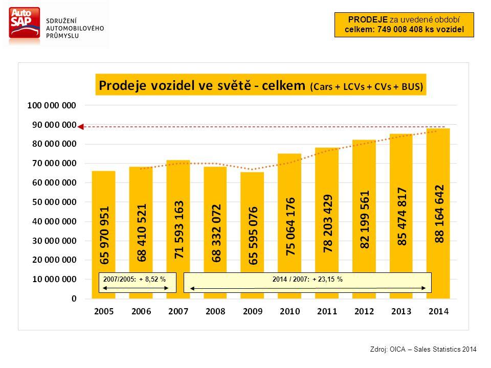 PRODEJE za uvedené období celkem: 749 008 408 ks vozidel