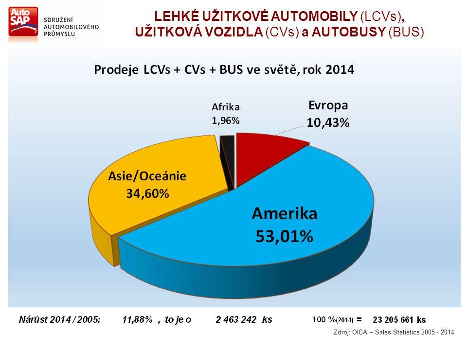 LEHKÉ UŽITKOVÉ AUTOMOBILY (LCVs),