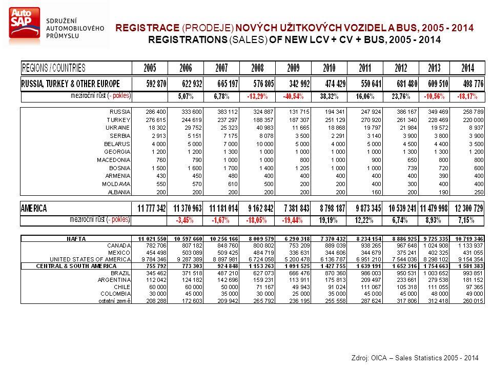 REGISTRACE (PRODEJE) NOVÝCH UŽITKOVÝCH VOZIDEL A BUS, 2005 - 2014