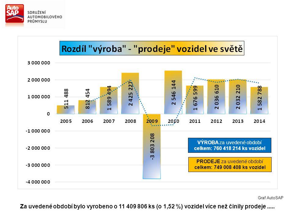 VÝROBA za uvedené období celkem: 760 418 214 ks vozidel
