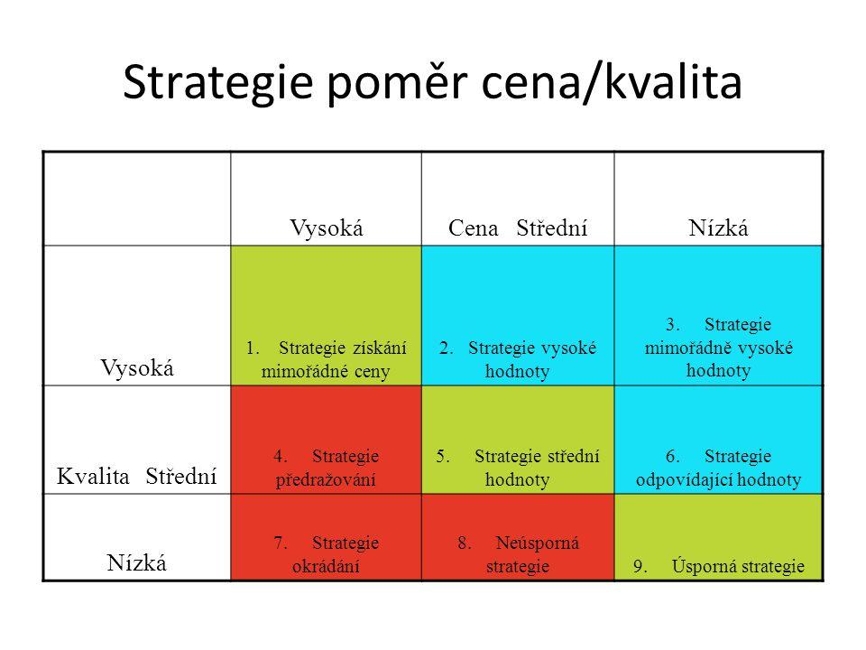 Strategie poměr cena/kvalita