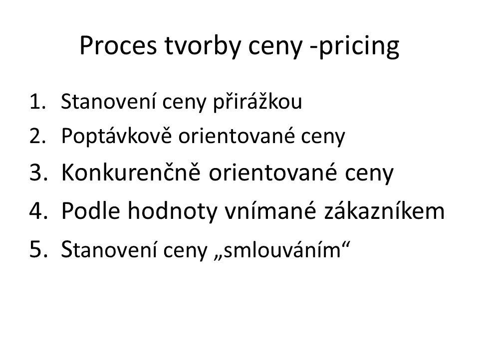 Proces tvorby ceny -pricing