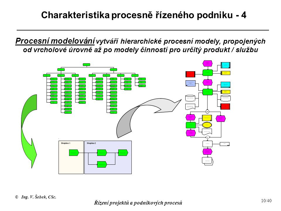 Charakteristika procesně řízeného podniku - 4