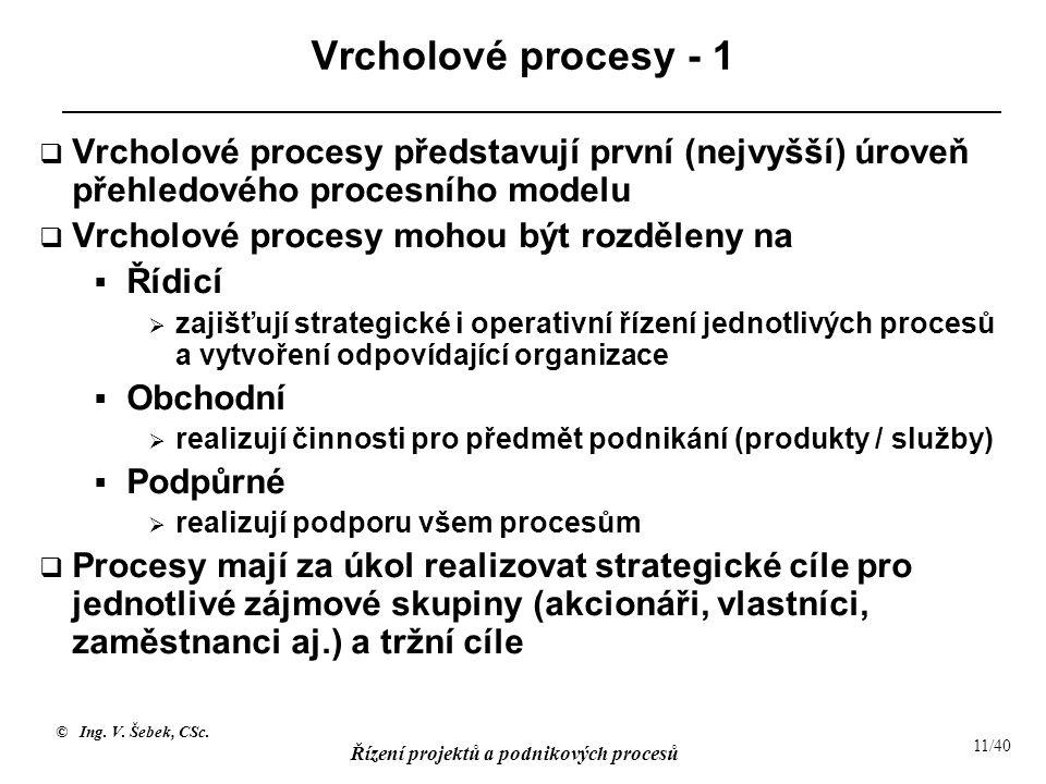 Vrcholové procesy - 1 Vrcholové procesy představují první (nejvyšší) úroveň přehledového procesního modelu.
