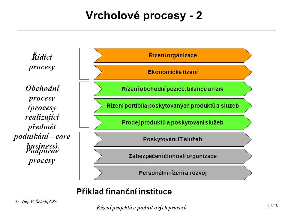 Vrcholové procesy - 2 Řídící procesy