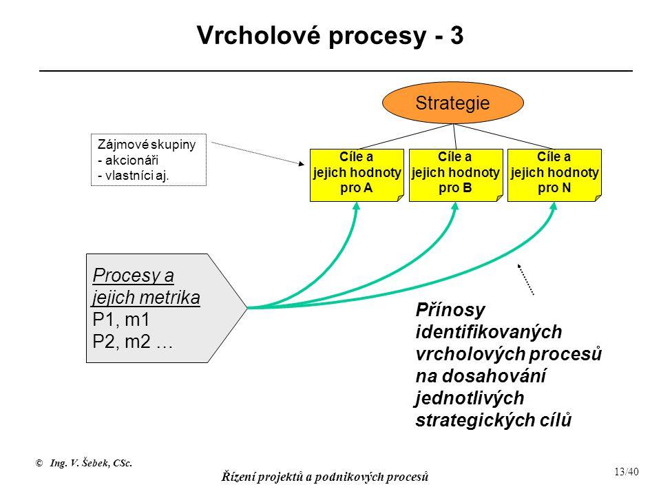 Vrcholové procesy - 3 Strategie Procesy a jejich metrika P1, m1