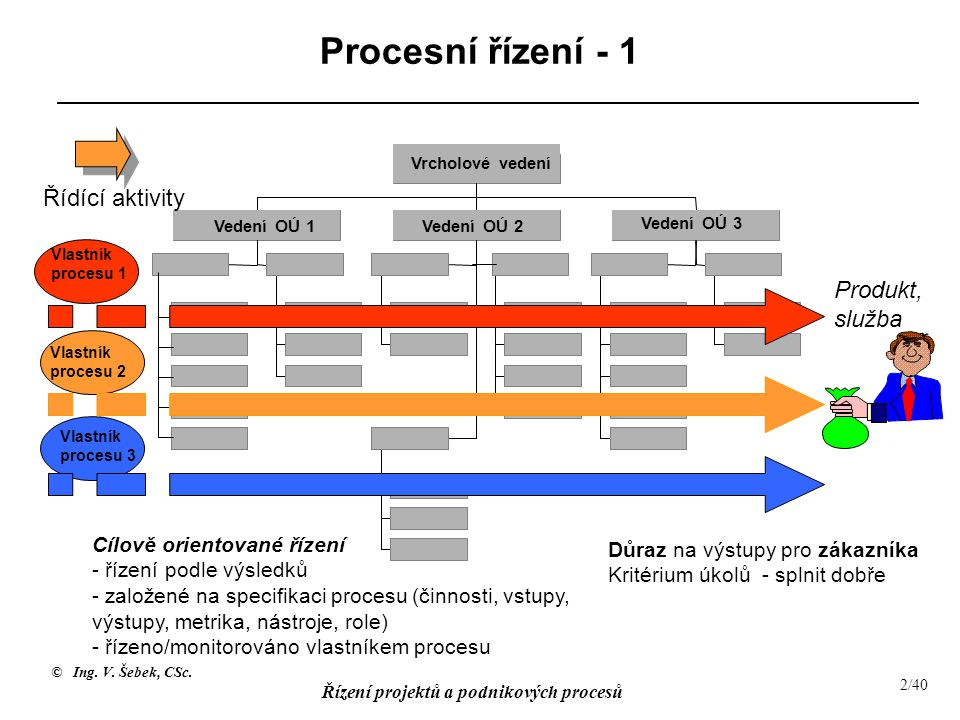 Procesní řízení - 1 Řídící aktivity Produkt, služba