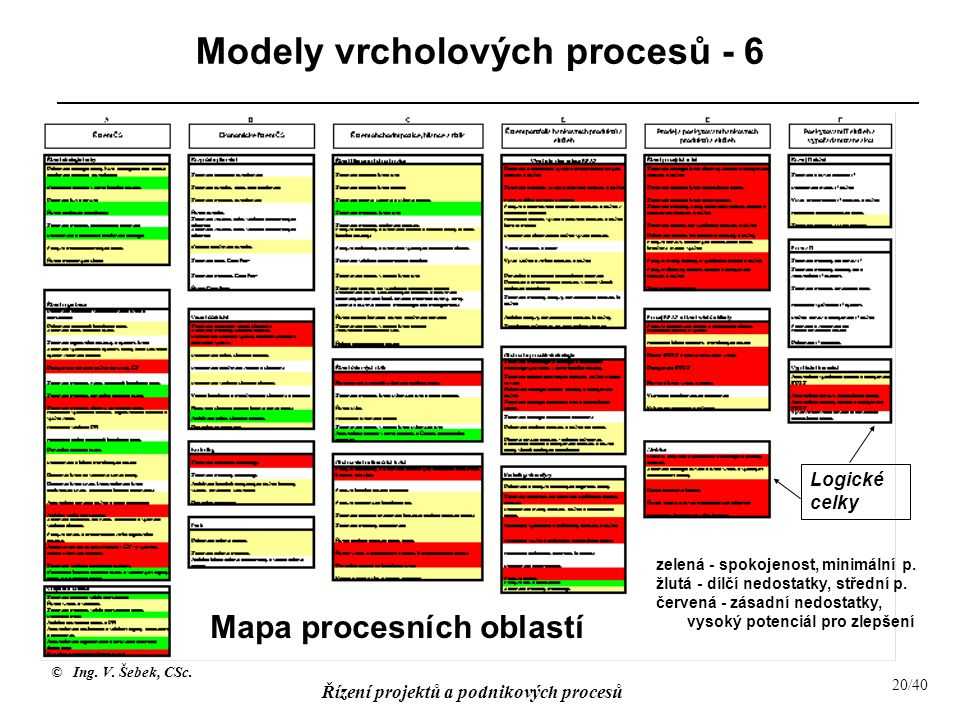 Modely vrcholových procesů - 6