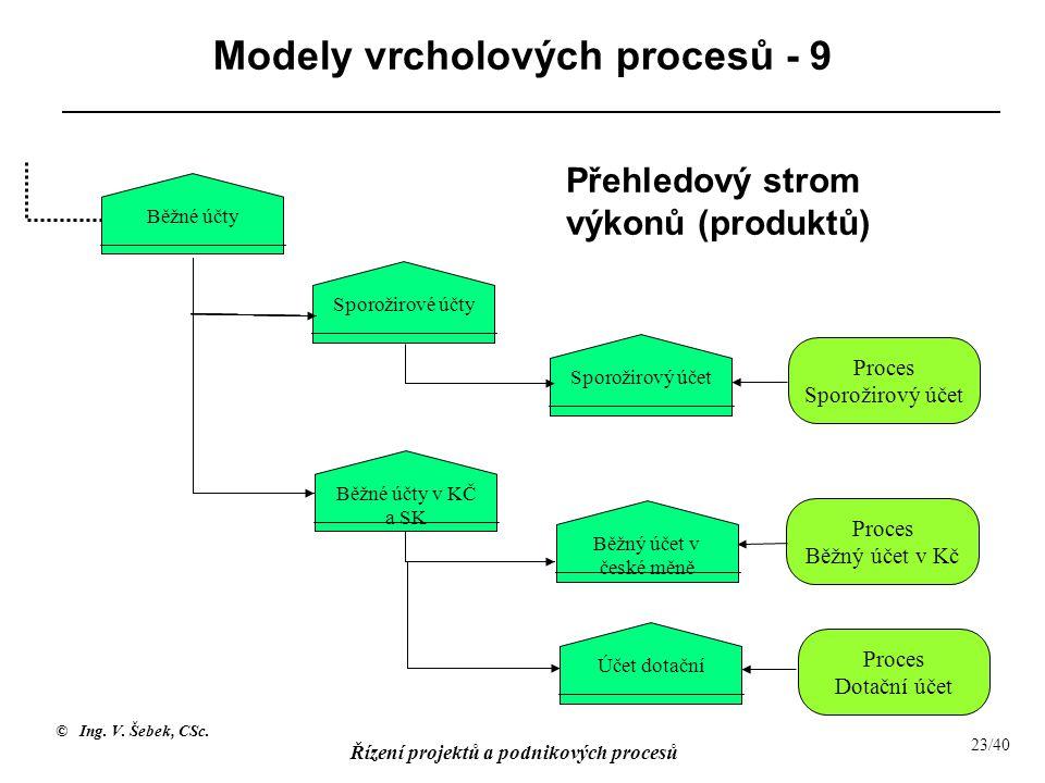 Modely vrcholových procesů - 9