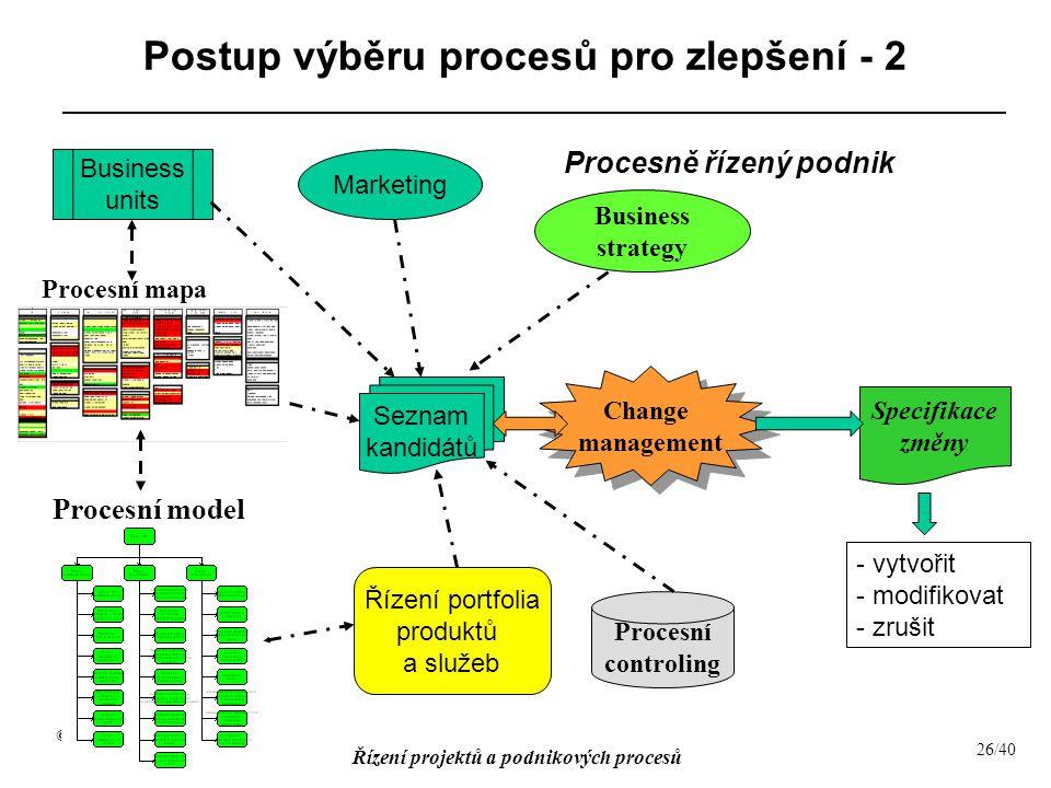 Postup výběru procesů pro zlepšení - 2