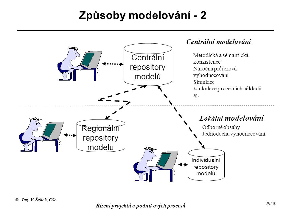 Způsoby modelování - 2 Centrální repository modelů