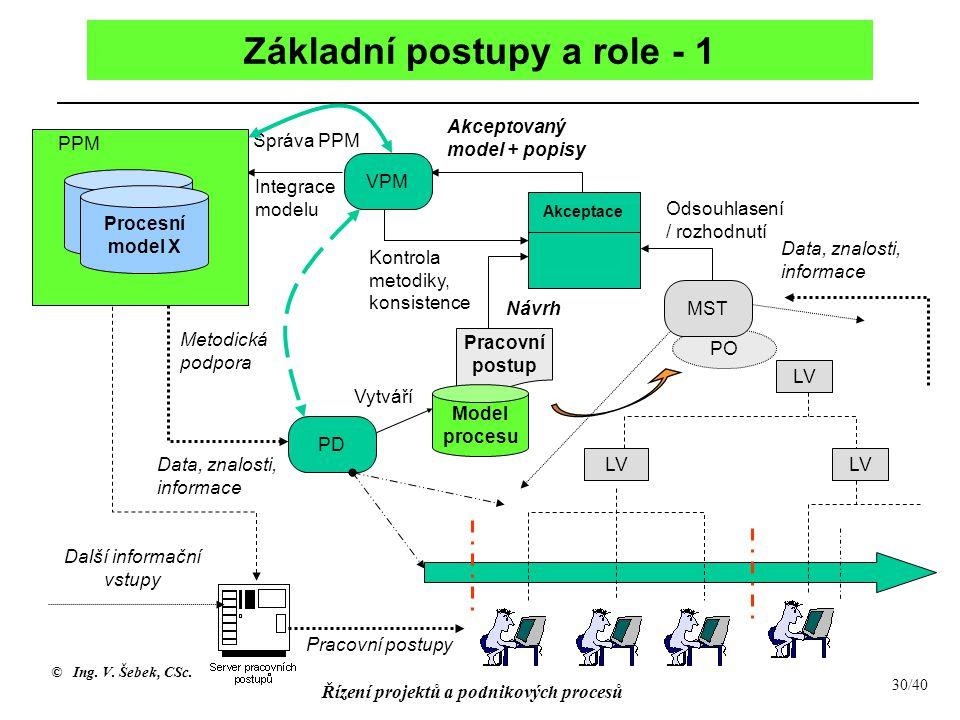 Základní postupy a role - 1