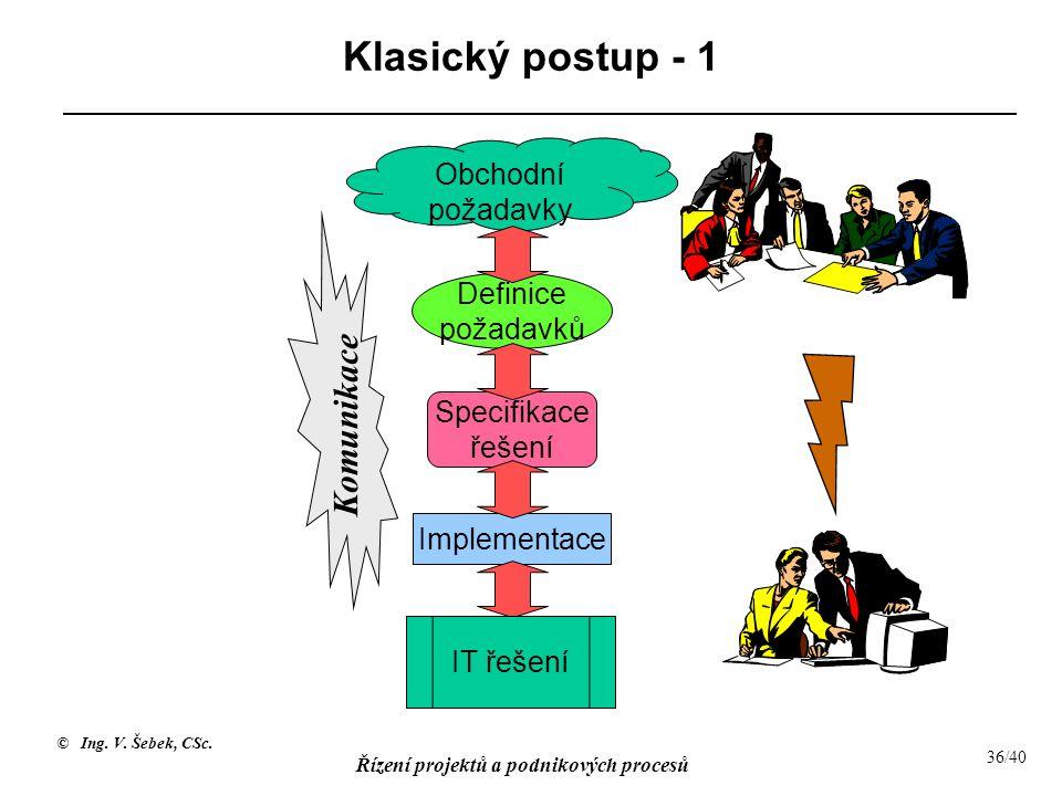 Klasický postup - 1 Komunikace Obchodní požadavky Definice požadavků