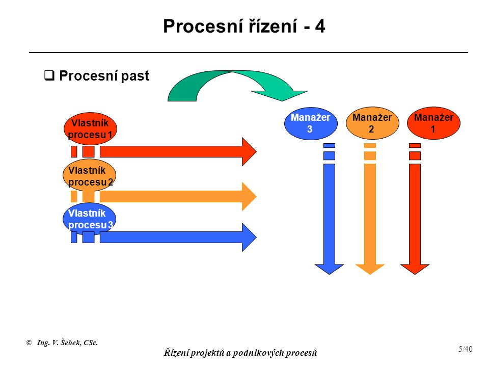 Procesní řízení - 4 Procesní past Manažer 3 Manažer 2 Manažer 1