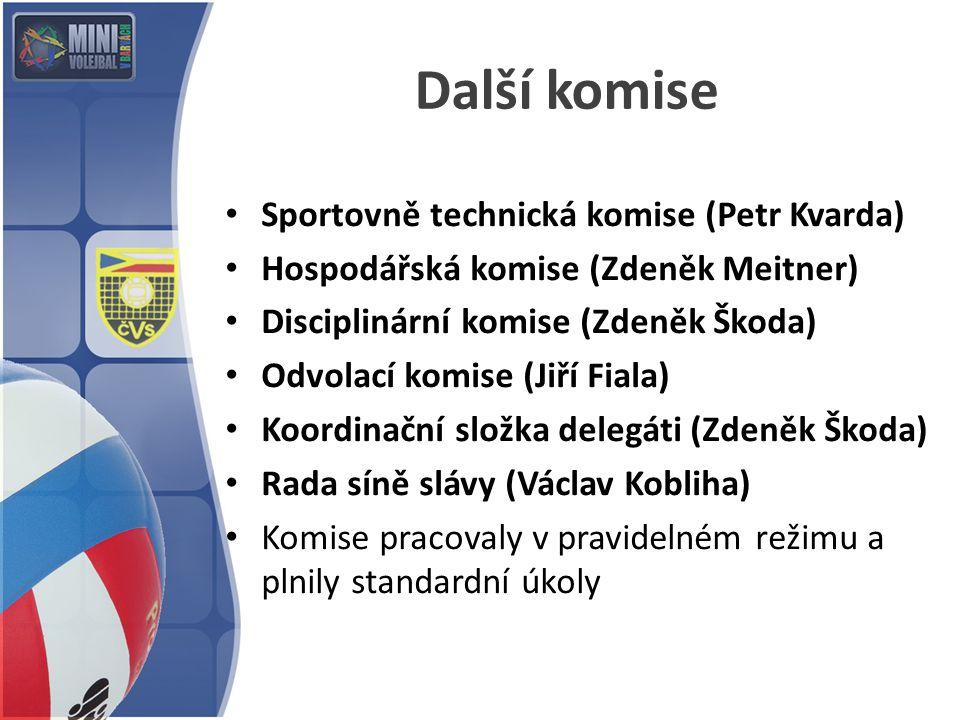 Další komise Sportovně technická komise (Petr Kvarda)
